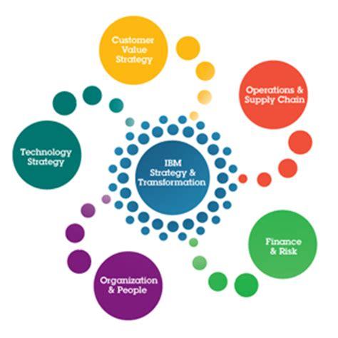 Strategic Management Five Forces Paper Revision
